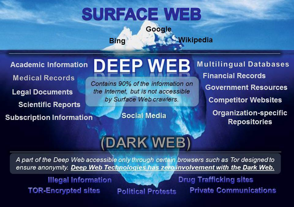 How To Access The Deep & Dark Web